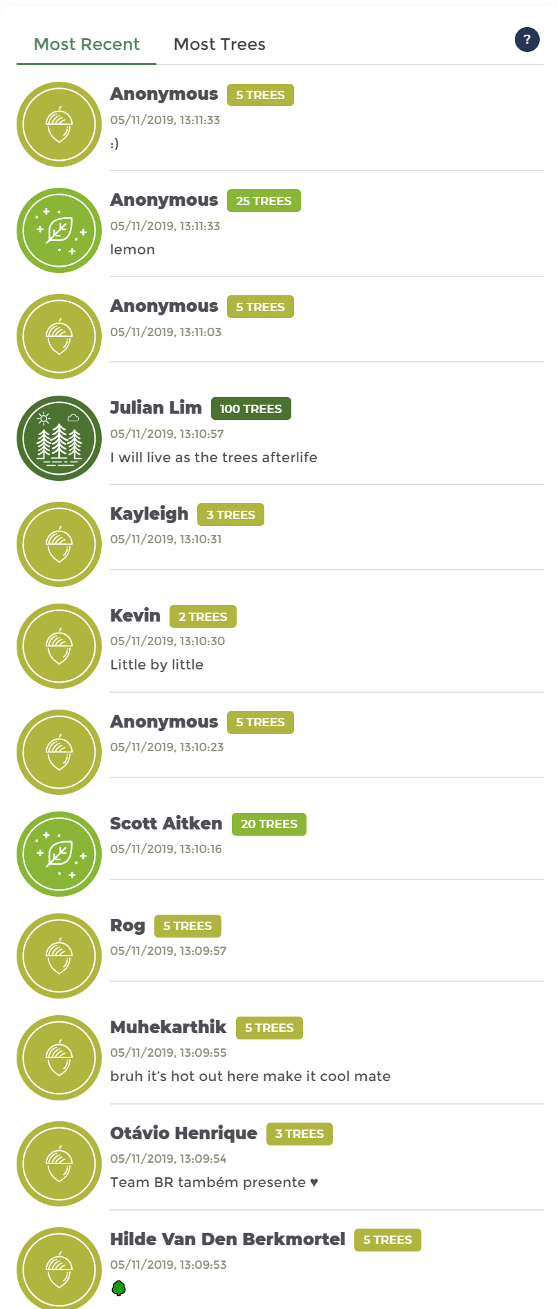 Donation list