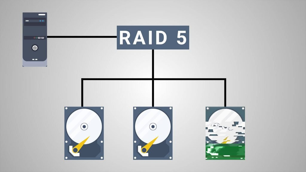 RAID Configurations Explained